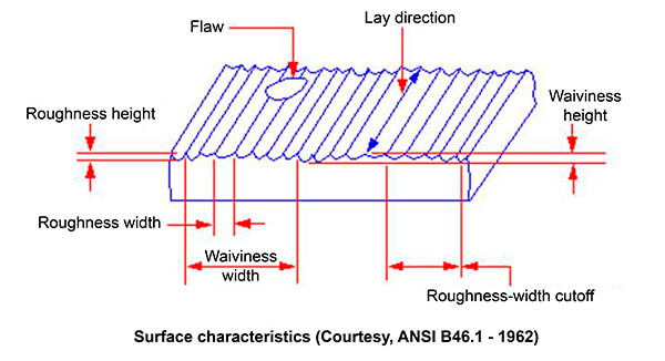 What is Surface Finish